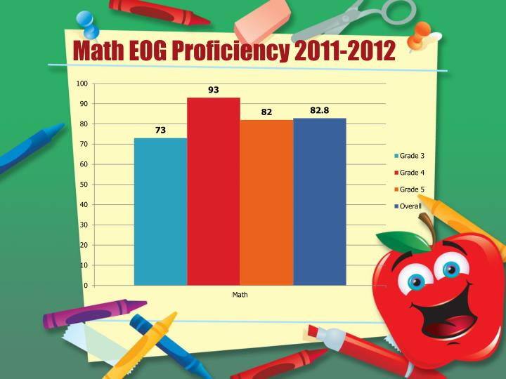 Math EOG Proficiency 2011-2012