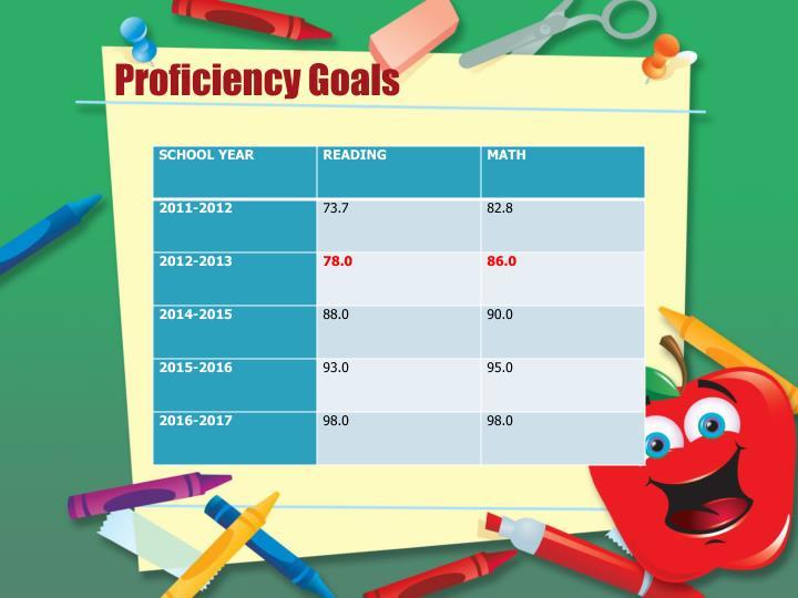 Proficiency Goals