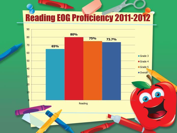 Reading EOG Proficiency 2011-2012