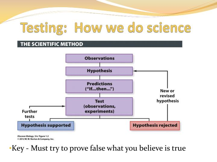 Testing:  How we do science