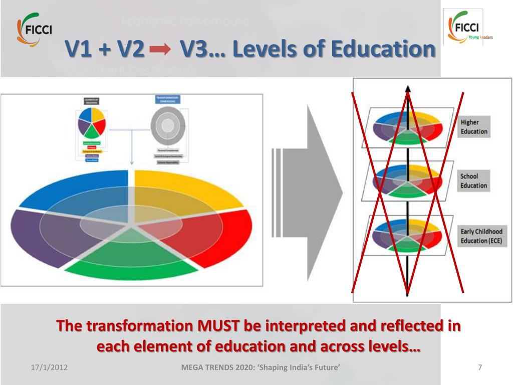Trends In Education 2020.Ppt Mega Trend 4 Collaborative Education Powerpoint