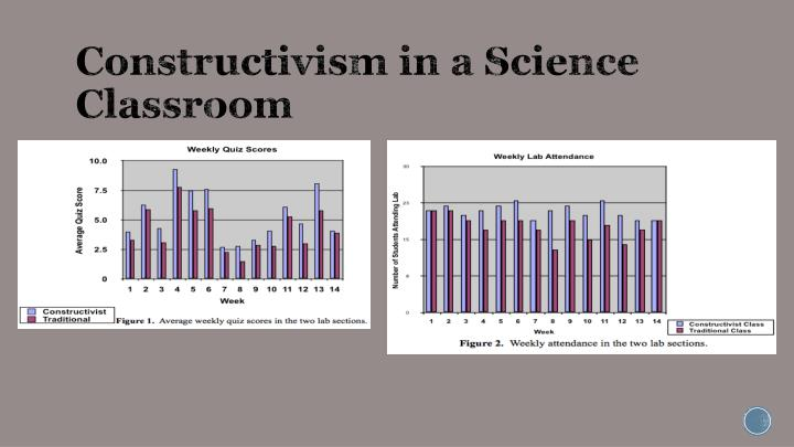 Constructivism in a Science Classroom