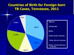 countries of birth for foreign born tb cases tennessee 2011
