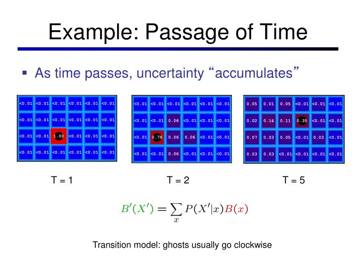Example: Passage of Time
