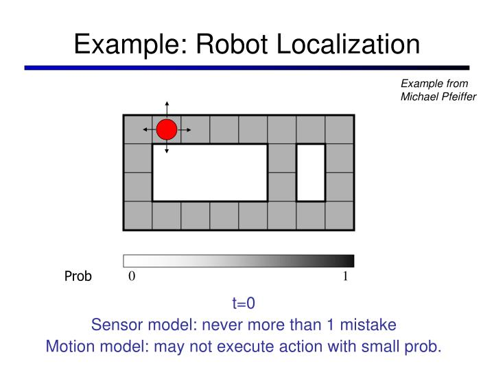 Example: Robot Localization