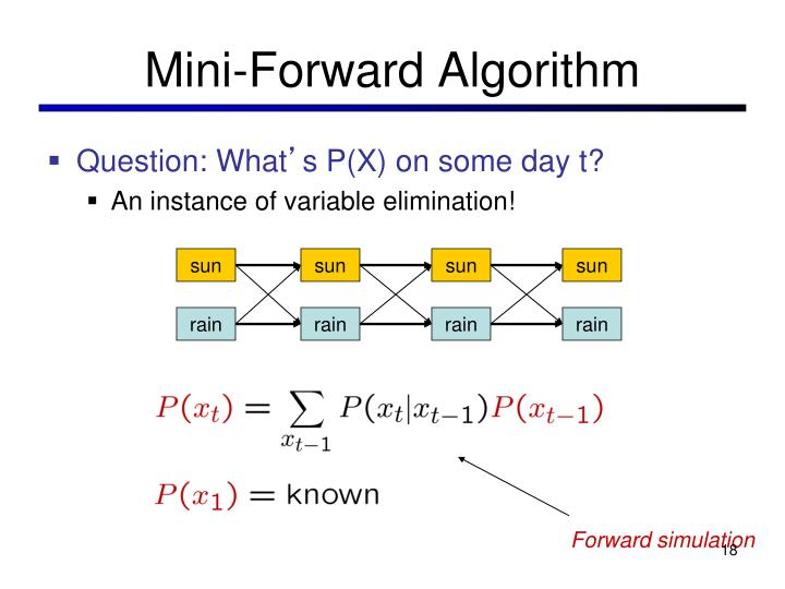 Mini-Forward Algorithm