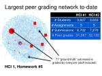 largest peer grading network to date