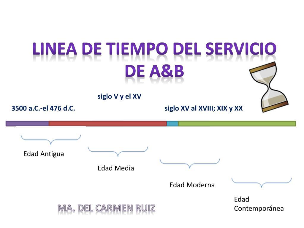 Ppt Linea De Tiempo Del Servicio De A B Powerpoint Presentation Free Download Id 2786091