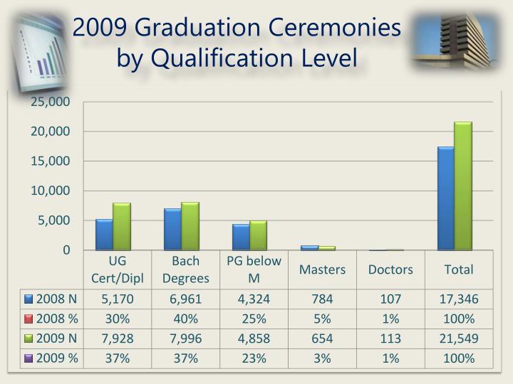 2009 Graduation Ceremonies by Qualification Level