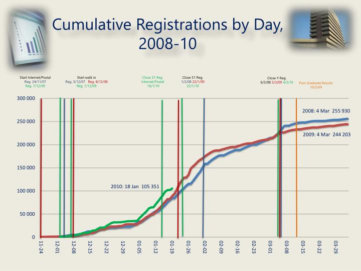 Cumulative Registrations by Day,