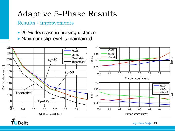 Adaptive 5-Phase Results