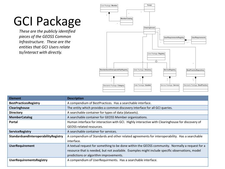 GCI Package