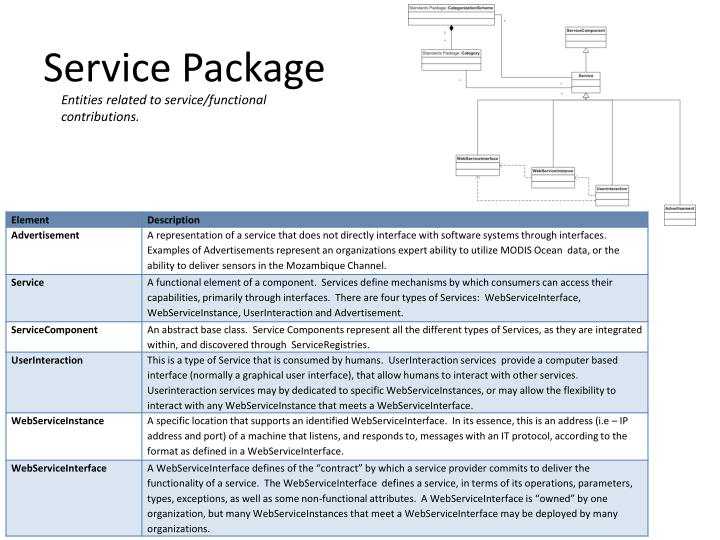 Service Package