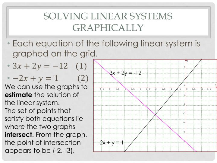 Solving Linear Systems graphically