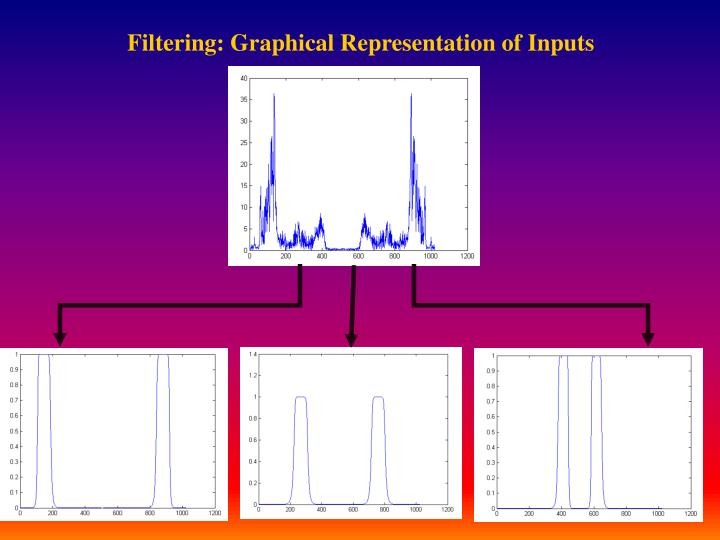 Filtering: Graphical Representation of Inputs