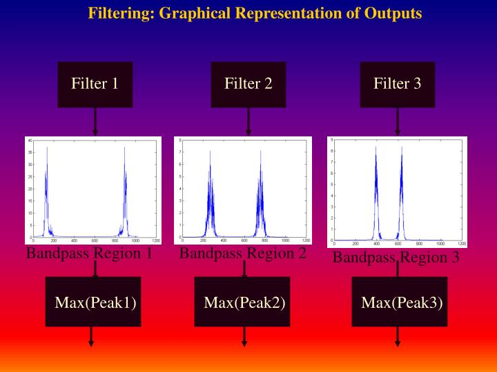 Filtering: Graphical Representation of Outputs