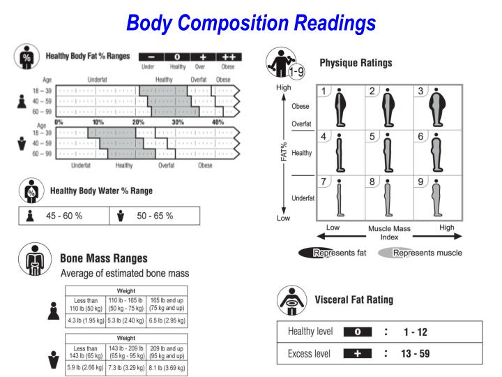 Body Composition Readings