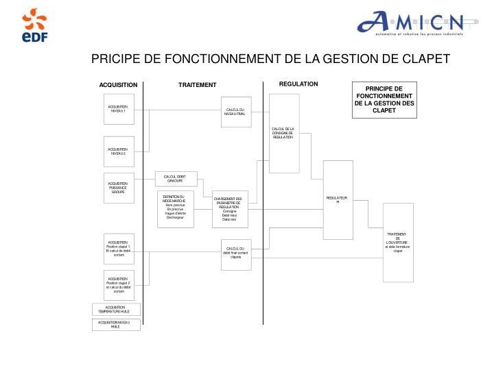 PRICIPE DE FONCTIONNEMENT DE LA GESTION DE CLAPET