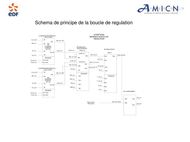 Schema de principe de la boucle de regulation