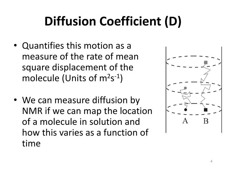 Diffusion Coefficient (D)
