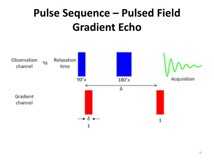 Pulse Sequence – Pulsed Field Gradient Echo
