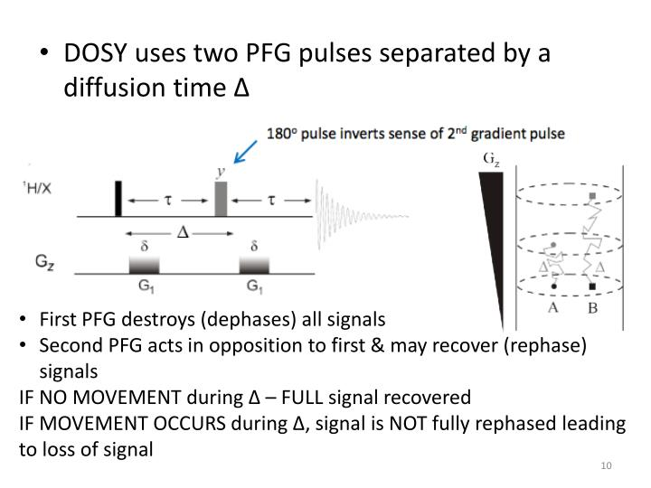DOSY uses two PFG pulses separated by a diffusion