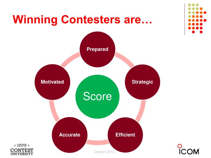 Winning Contesters are…