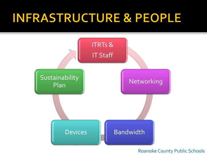 INFRASTRUCTURE & PEOPLE