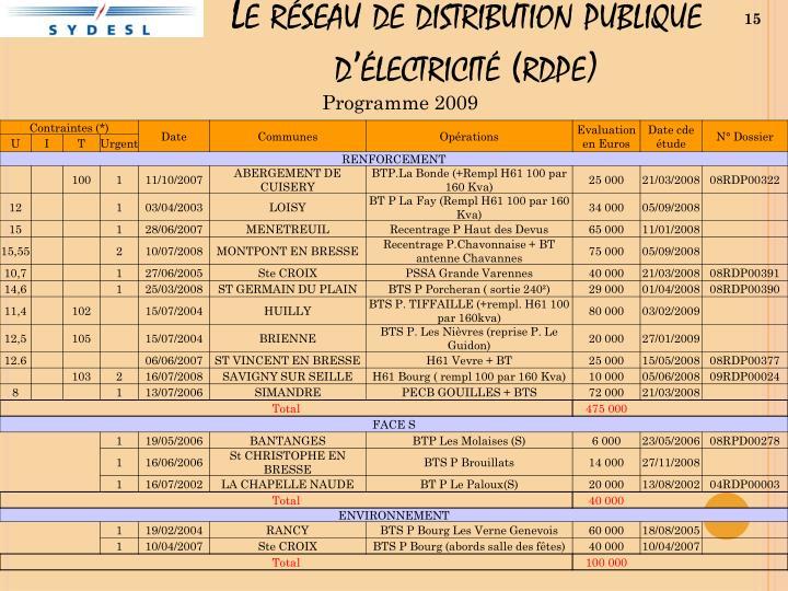 Le réseau de distribution publique d'électricité (