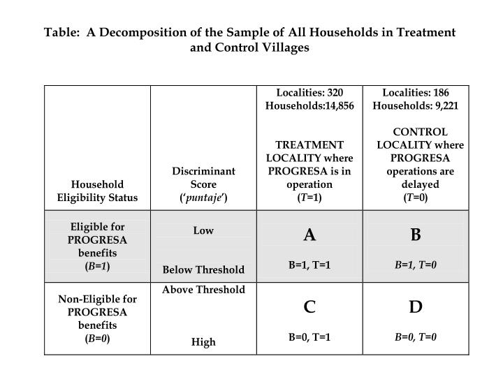 Table:  A Decomposition of the Sample of All Households in Treatment and Control Villages