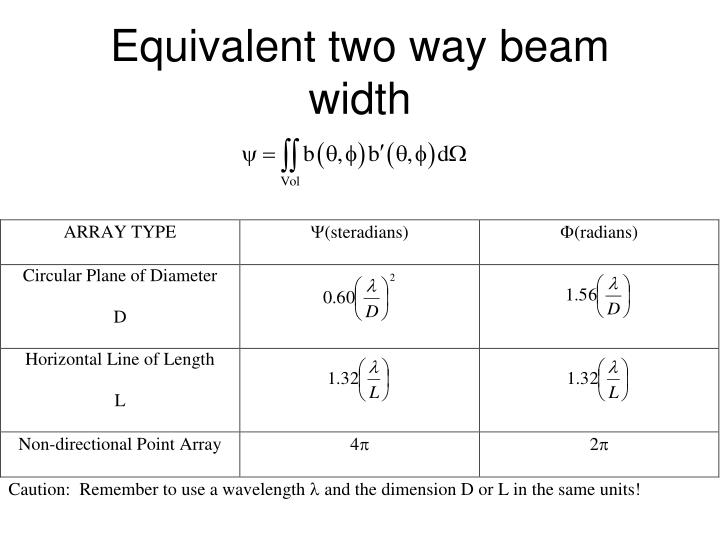 Equivalent two way beam width
