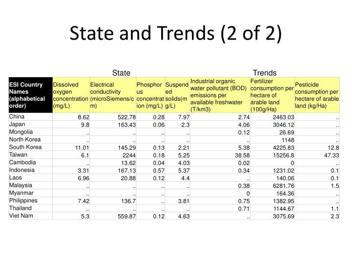 State and Trends (2 of 2)