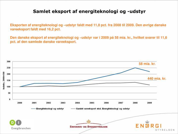 Samlet eksport af energiteknologi og -udstyr