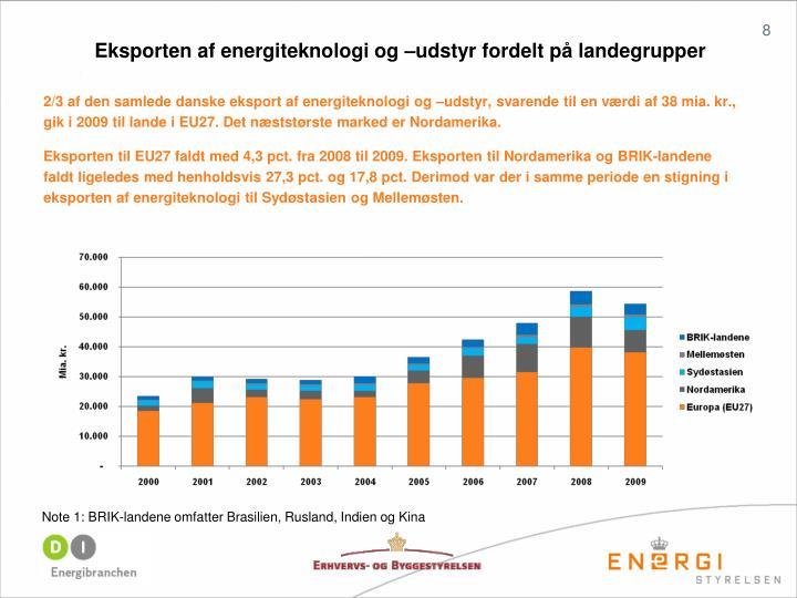 Eksporten af energiteknologi og –udstyr fordelt på landegrupper