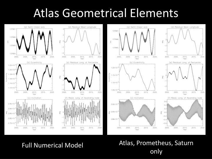 Atlas Geometrical Elements