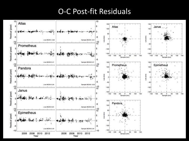 O-C Post-fit Residuals