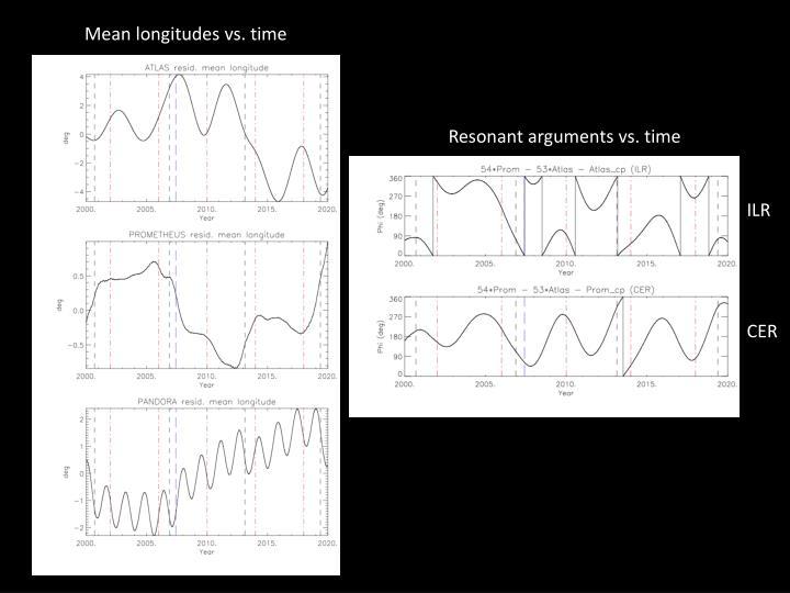 Mean longitudes vs. time