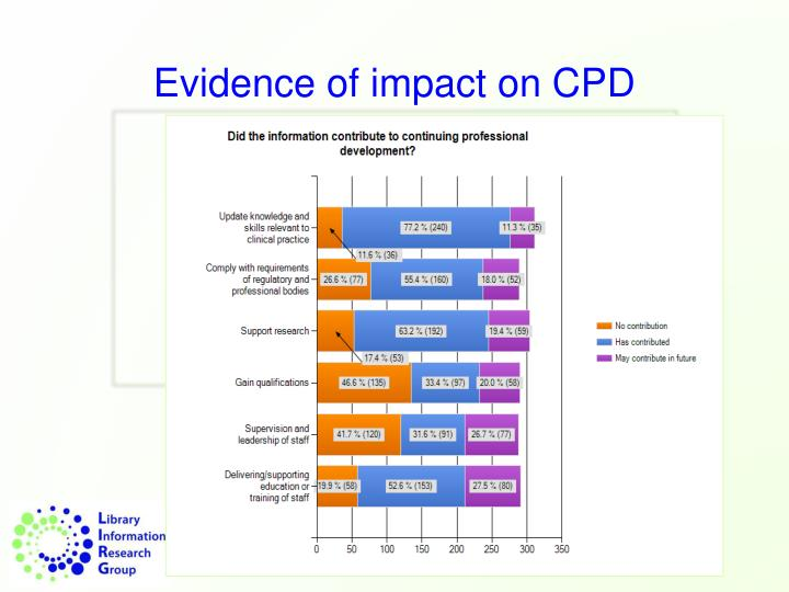 Evidence of impact on CPD
