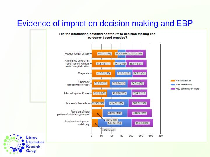 Evidence of impact on decision making and EBP