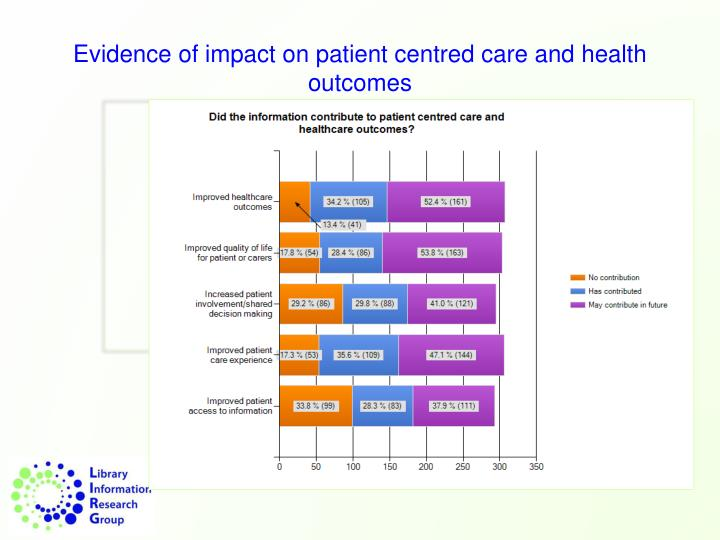 Evidence of impact on patient centred care and health outcomes