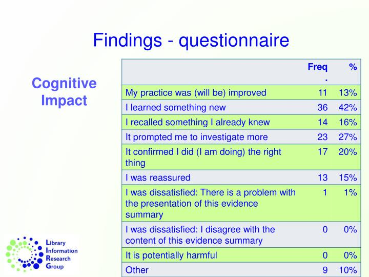 Findings - questionnaire