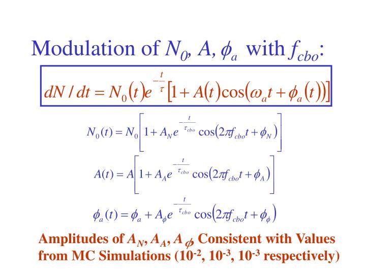 Modulation of