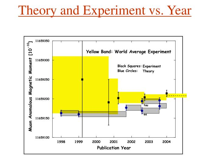 Theory and Experiment vs. Year