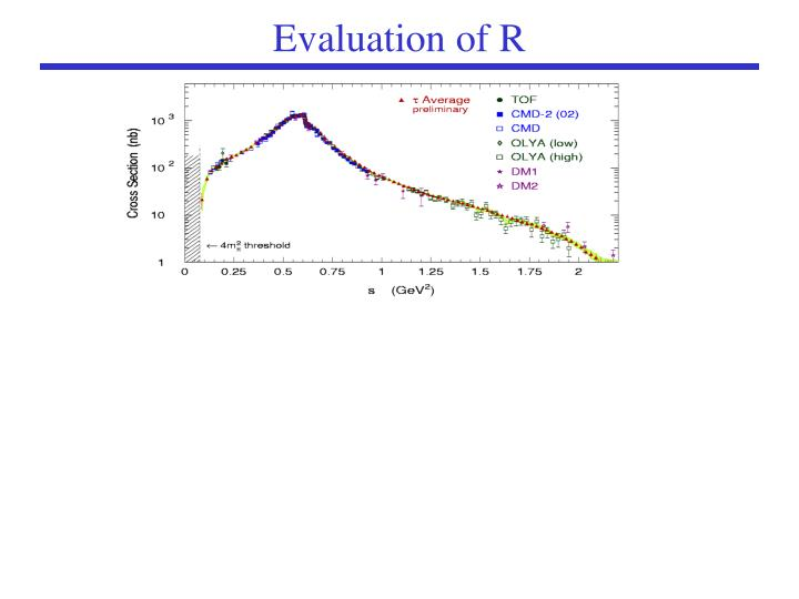 Evaluation of R
