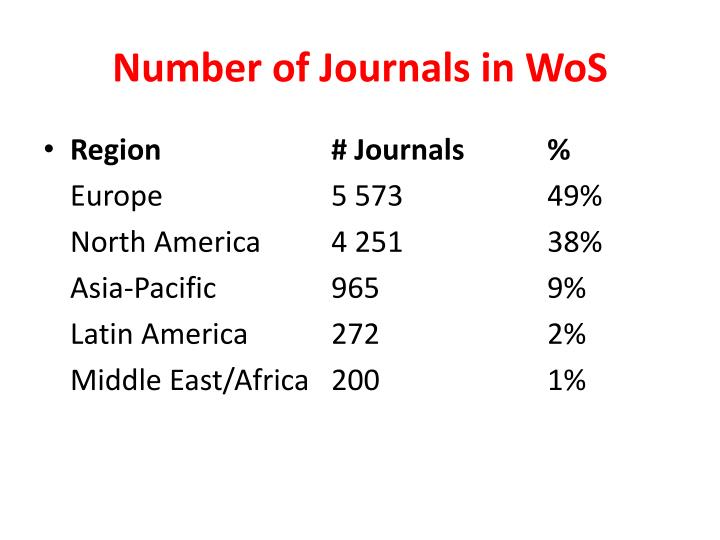 Number of Journals in