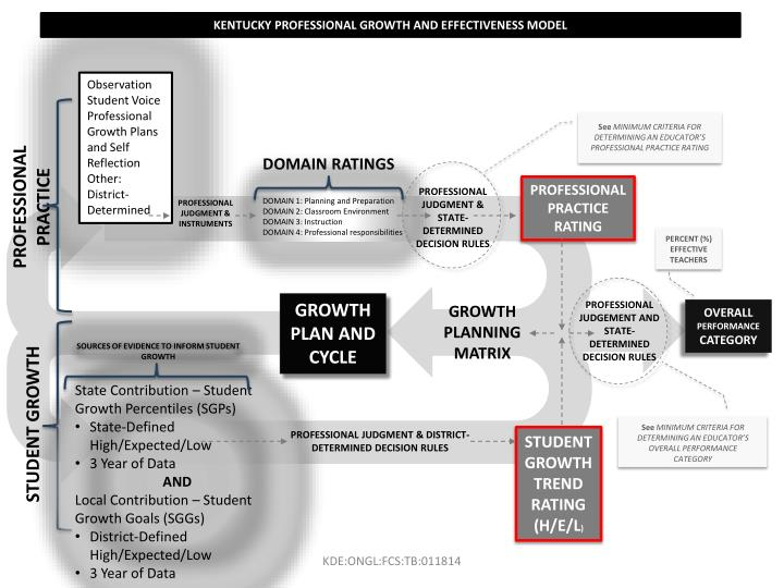 KENTUCKY PROFESSIONAL GROWTH AND EFFECTIVENESS MODEL