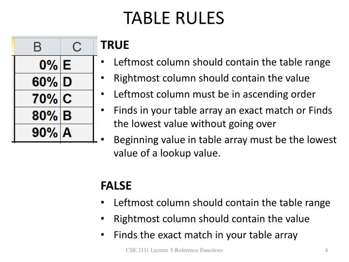 TABLE RULES