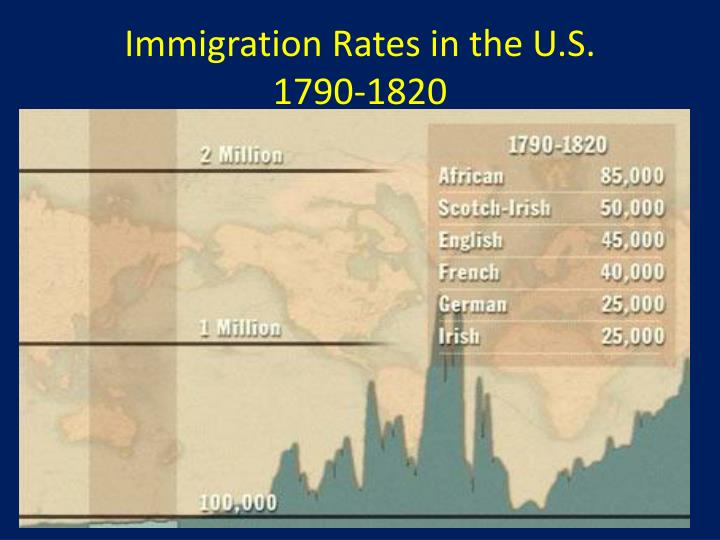 Immigration Rates in the U.S.