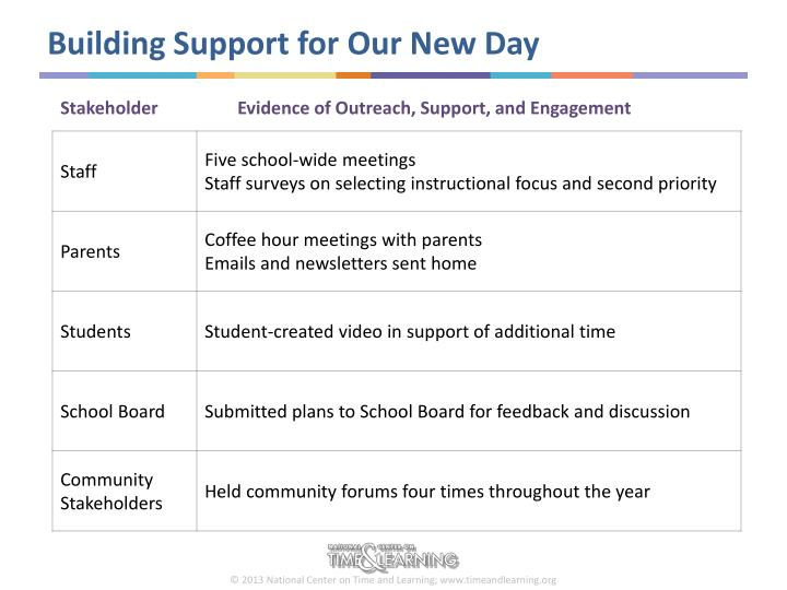 Building support for our new day