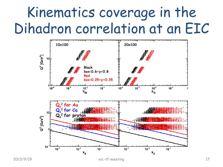 Kinematics coverage in the